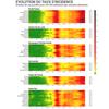 Heatmap de l'évolution hebdomadaire du taux d'incidence