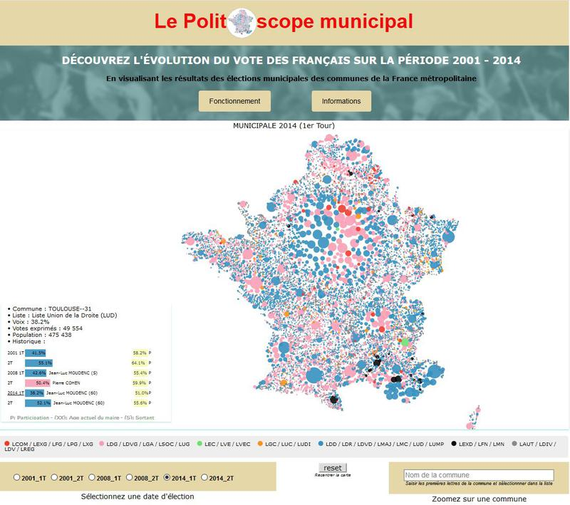 Politoscope municipal