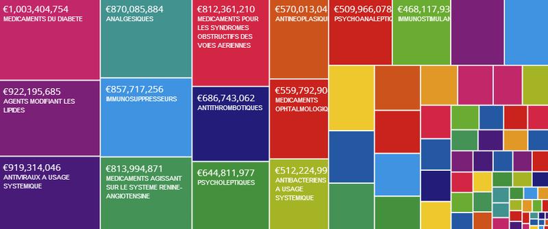 Médicaments remboursés par l'assurance maladie : 2008 à 2013 (par montants)
