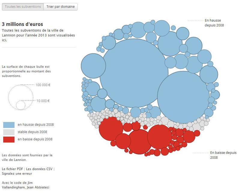 Infographie. Qui touche le plus de subventions ?