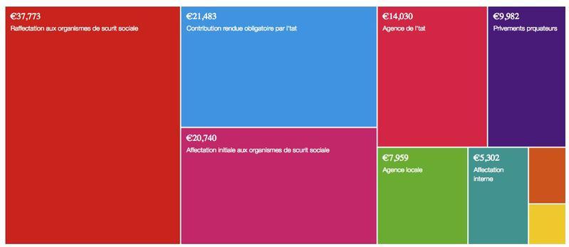 Taxes affectées par catégorie (en milliards d'euros)