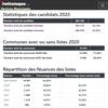 Candidats et listes des élections municipales 2020