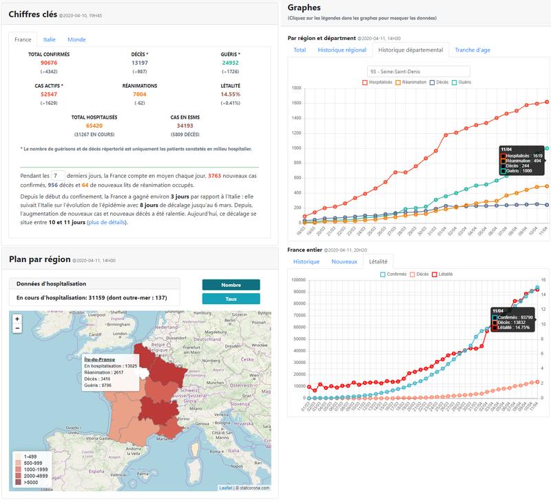 Statistiques Coronavirus (statcorona.fr)