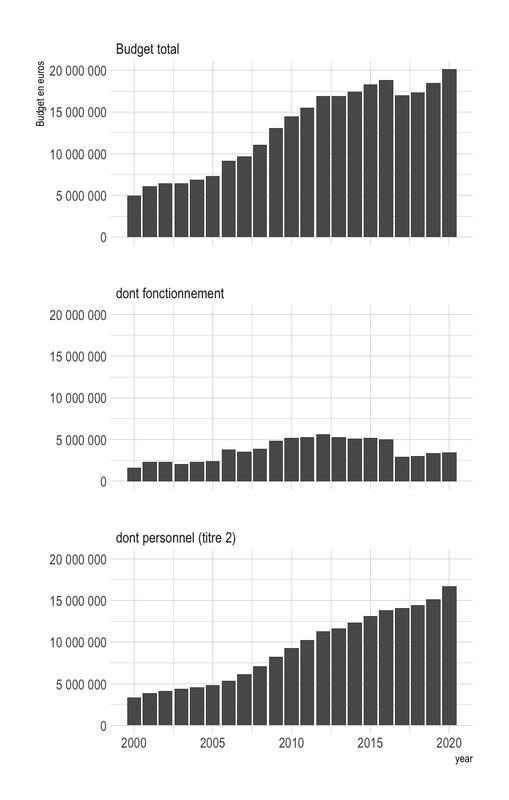Visualisation du budget de la CNIL