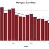 Datasnack #23 — Nombre annuel de mariages à Saint-Malo