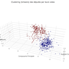 Clustering k-means des députés par leurs votes