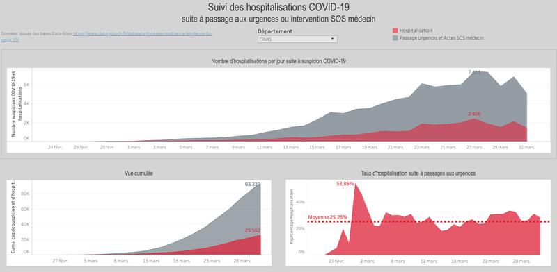 COVID-19 France : Suivi des hospitalisations