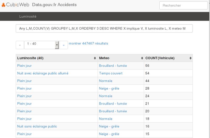 Exploration données accidents avec CubicWeb