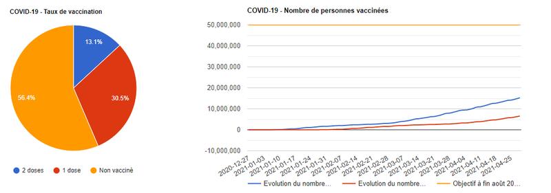 Suivi des vaccinations contre la COVID-19 en France