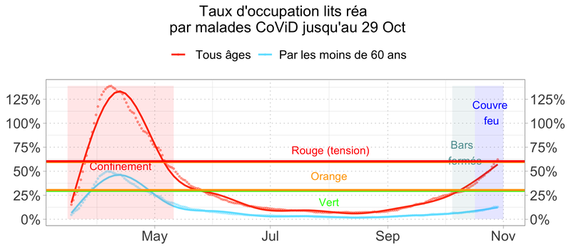 Indicateurs CoViD, répartition par âge, impacts, coûts et analyse