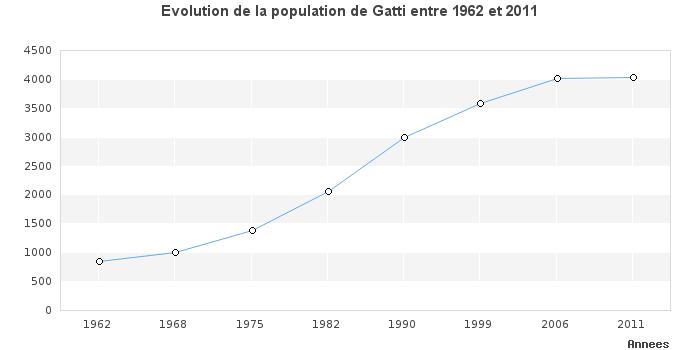 Population de Gattières
