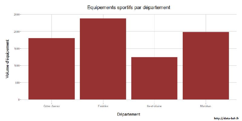 La Bretagne et ses équipements sportifs en #DataViz