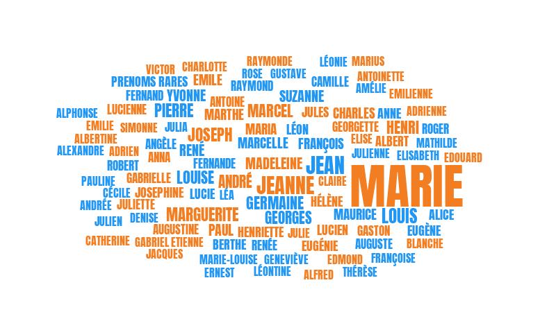 Visualisations autour des prénoms donnés entre 1900 et 2017