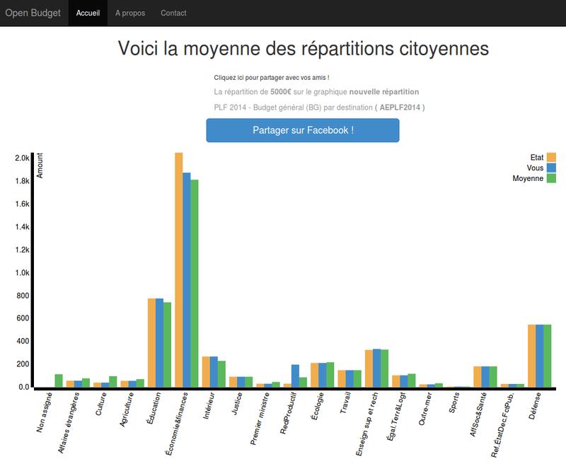 OpenBudget.fr - Le budget, un outil de la démocratie !