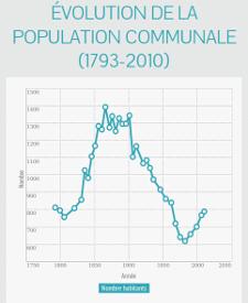 Brocas : population communale