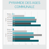 Brocas : pyramide des âges