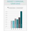 Brocas : budget communal