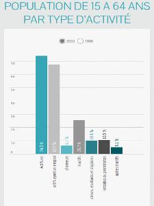 Brocas : population par type d'activité (15-64 ans)