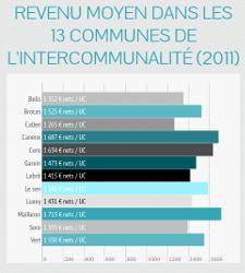 Brocas : revenu moyen dans l'intercommunalité