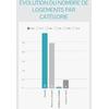 Brocas : évolution du nombre de logements par catégorie