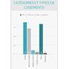 Brocas : catégories et types de logement
