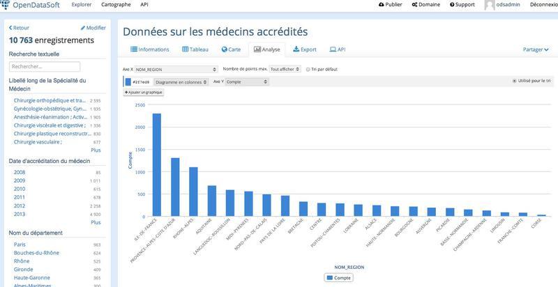 Répartition des médecins accrédités par Région (avec filtre)