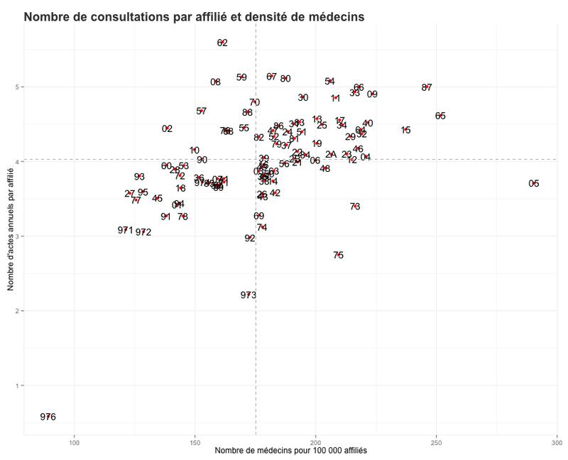 Quel est l'effet du nombre de médecins sur la consommation médicale ?