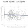 Données socio-démographiques et comportement électoral