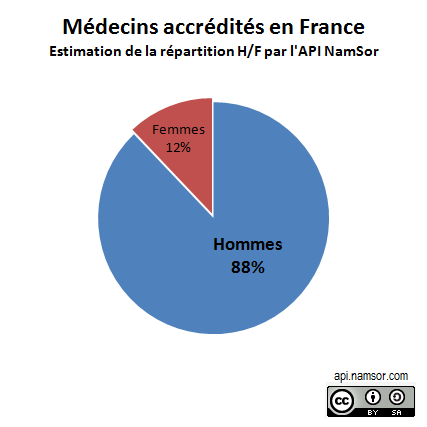 Médecins accrédités - analyse des écarts femme-homme