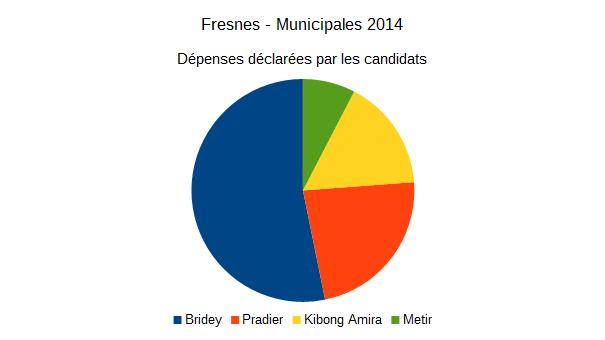 Fresnes : les surprises des comptes des dernières élections municipales