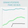 Parc de Bus de l'agglomération de Poitiers