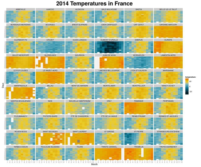 Les différents climats Français