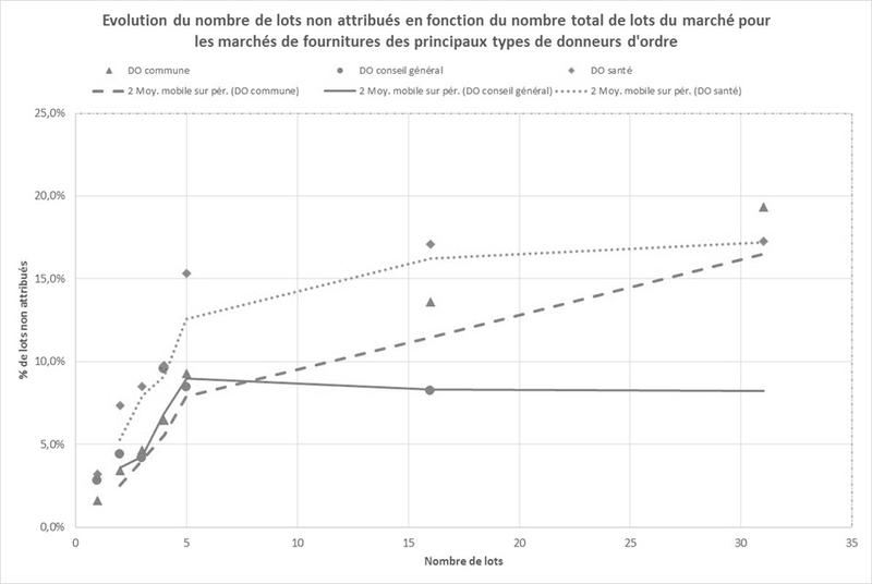 Quelle intelligence peut-on trouver dans les données massives ? La cas des marchés publics français
