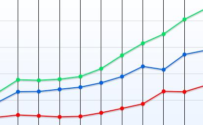 Évolution du nombre de croisiéristes à Marseille