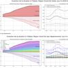 Evolution des données hospitalières en France concernant le Covid-19