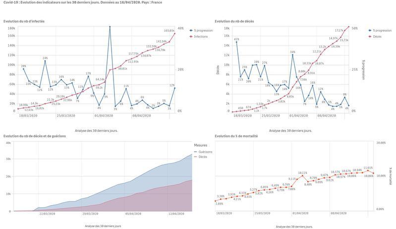 Evolution de l'infection COVID-19 au 16/04/2020 - FRANCE