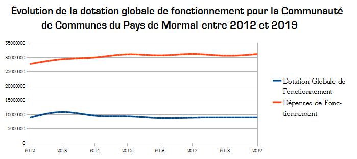 Evolution de la dotation globale de fonctionnement pour la CCPM entre 2012 et 2019