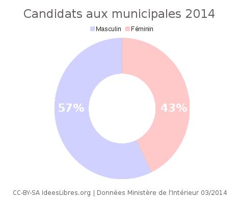 Nos candidats aux municipales 2014, nuances, prénoms et patronymes