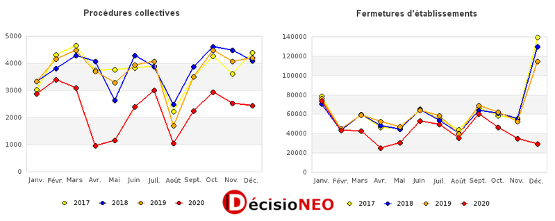 L'impact COVID sur la base de données des entreprises