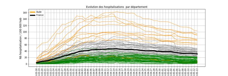 Evolution des hospitalisations  liées au Covid_19 pendant la phase de confinement en France