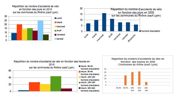 Accidents de vélo dans le Rhône (sauf Lyon) (classe de CE2/CM2 de l'école des Petits Fagotiers de Saint-Martin en Haut)