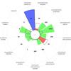 Déput-O-Score - Synthèse d'activité des députés