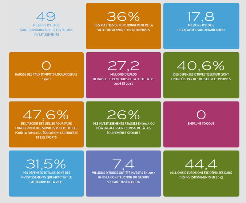 Rapport financier 2013 de la ville d'Issy-les-Moulineaux
