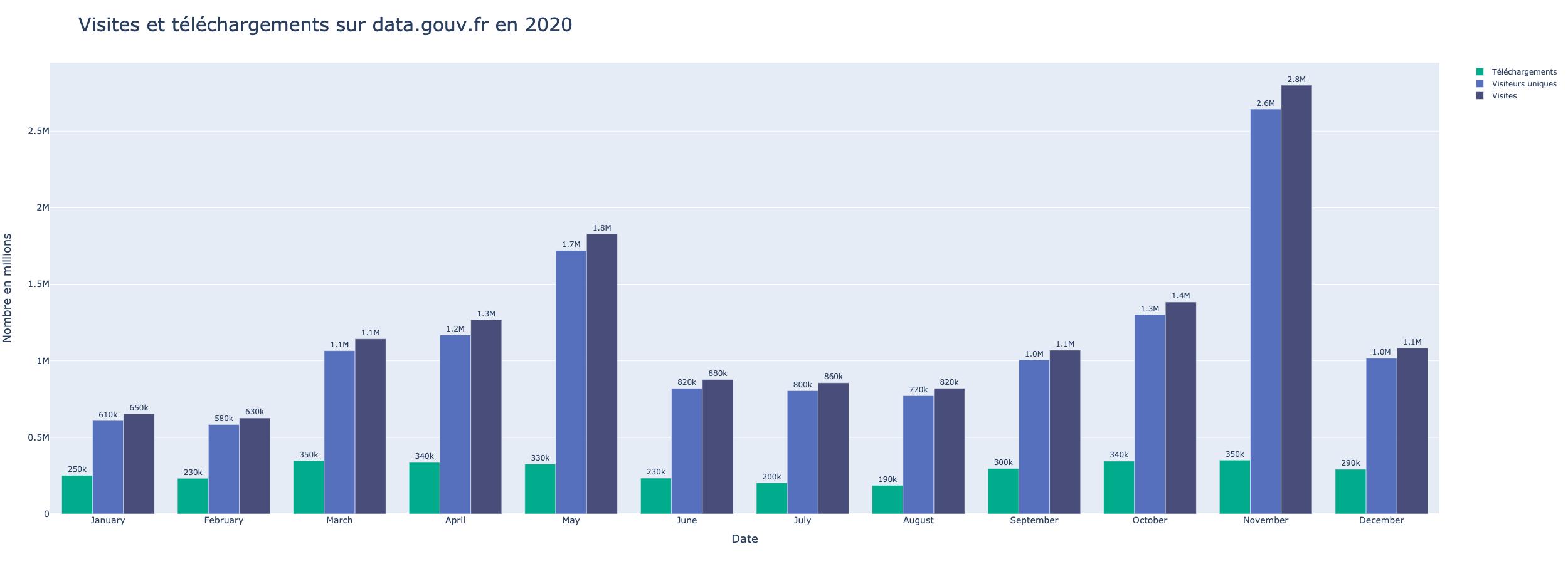 Retour sur les activités de data.gouv.fr en 2020