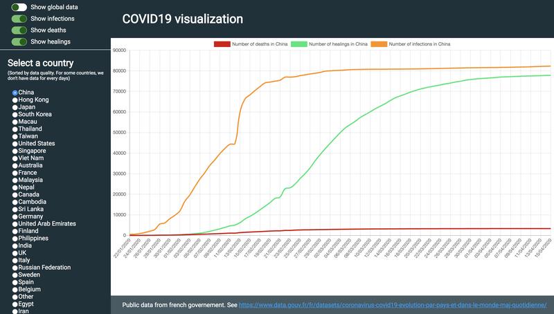 COVID19 data visualisation