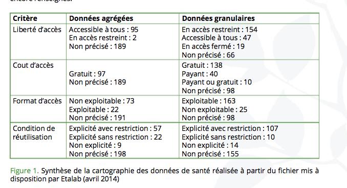 Les logiques politiques de l'ouverture des données de santé en France