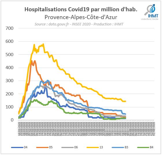 28/07/2020 : Bilan Covid19 et projections du nombre de patients