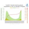Dernier Bilan Covid19 (Coronavirus) - Données issues du ministère (Data.Gouv.fr) - 23/11/20
