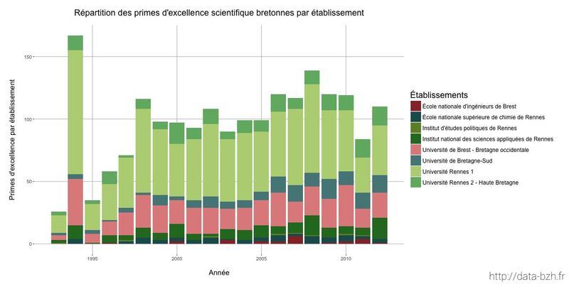 Datasnack #13 — Répartition des primes d'excellence scientifique bretonnes par établissement