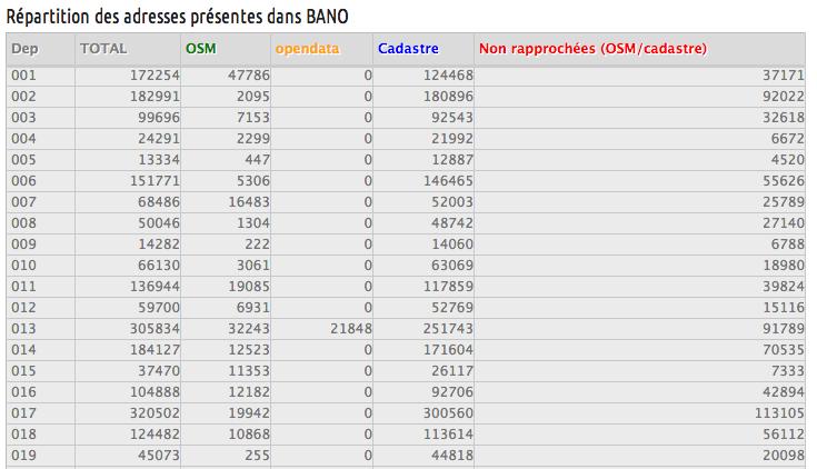 Tableau récapitulatif du contenu de la BANO
